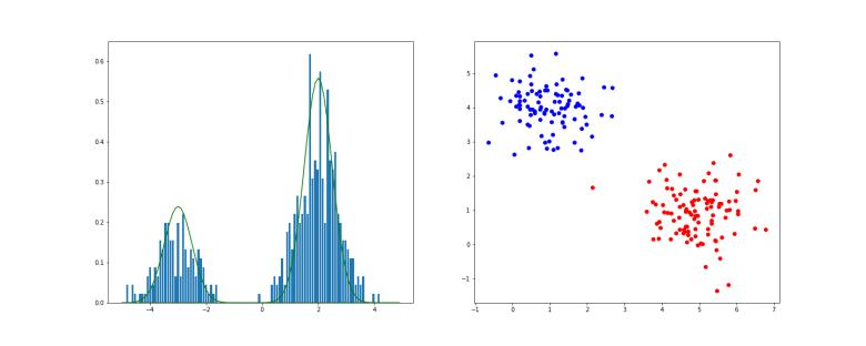 GaussianMixture