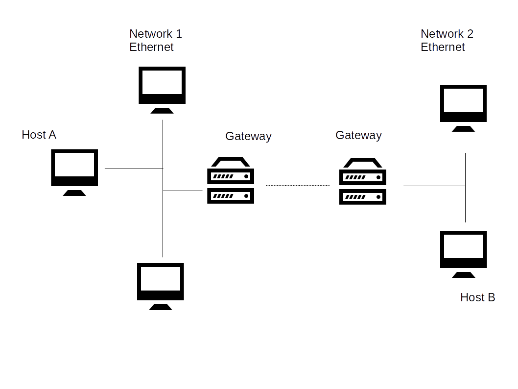 NetworksAndGateways