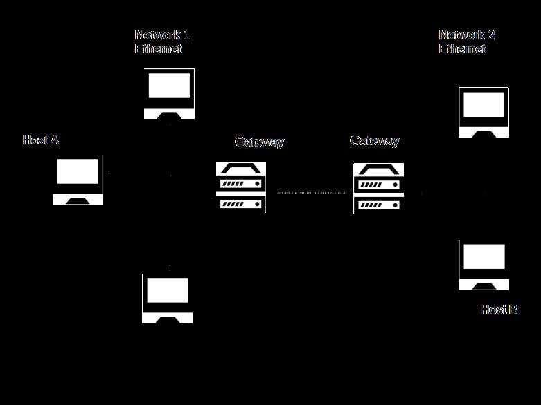 NetworksAndGateways