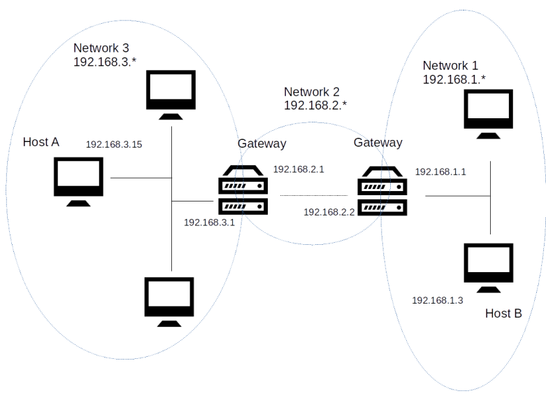 MultiNetworkRouting