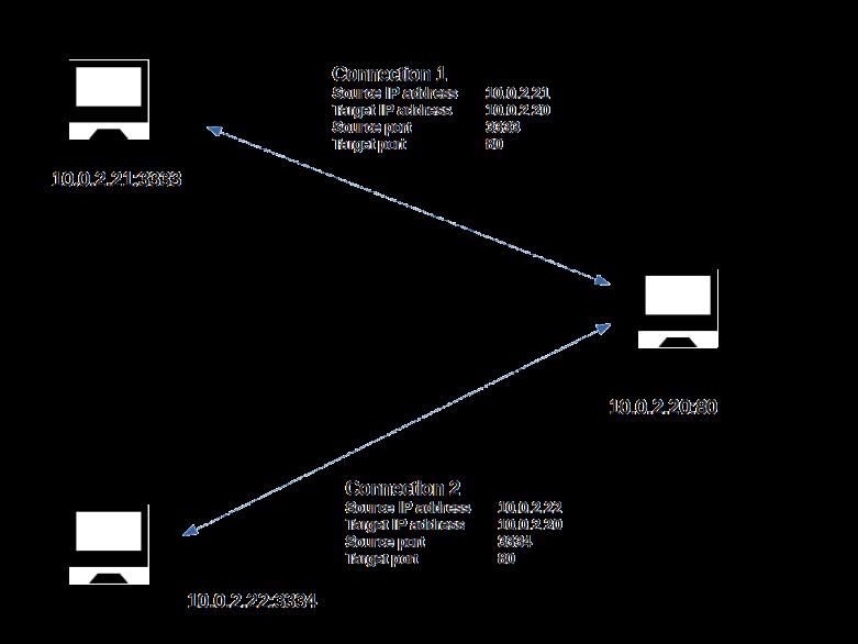 TCPConnections