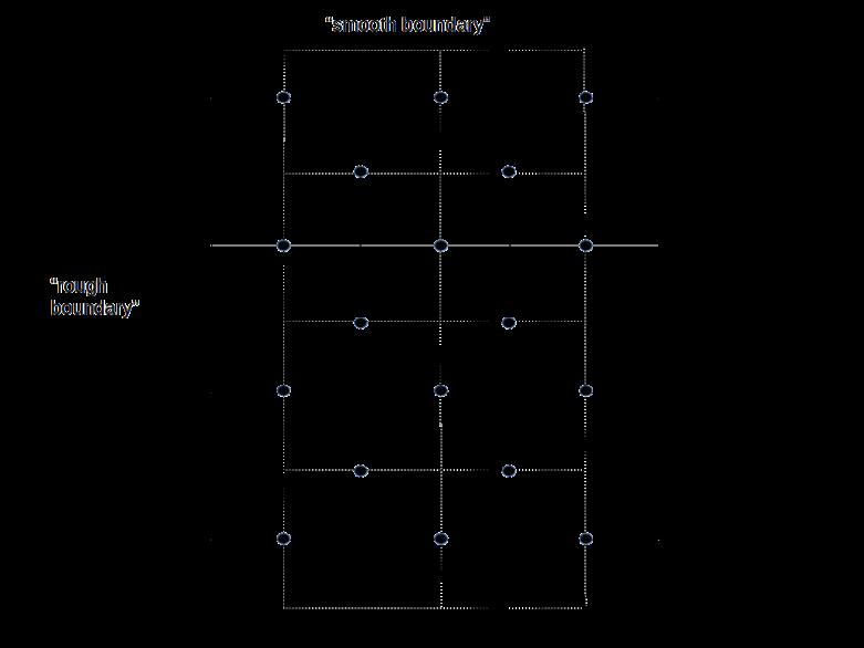 PlanarCodeI