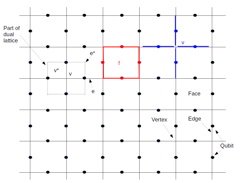 ToricCode