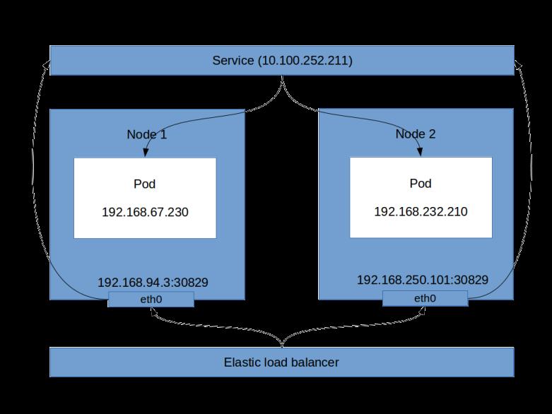 LoadBalancerService
