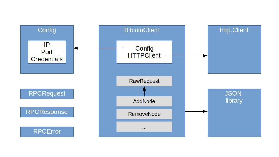 BitcoinClient