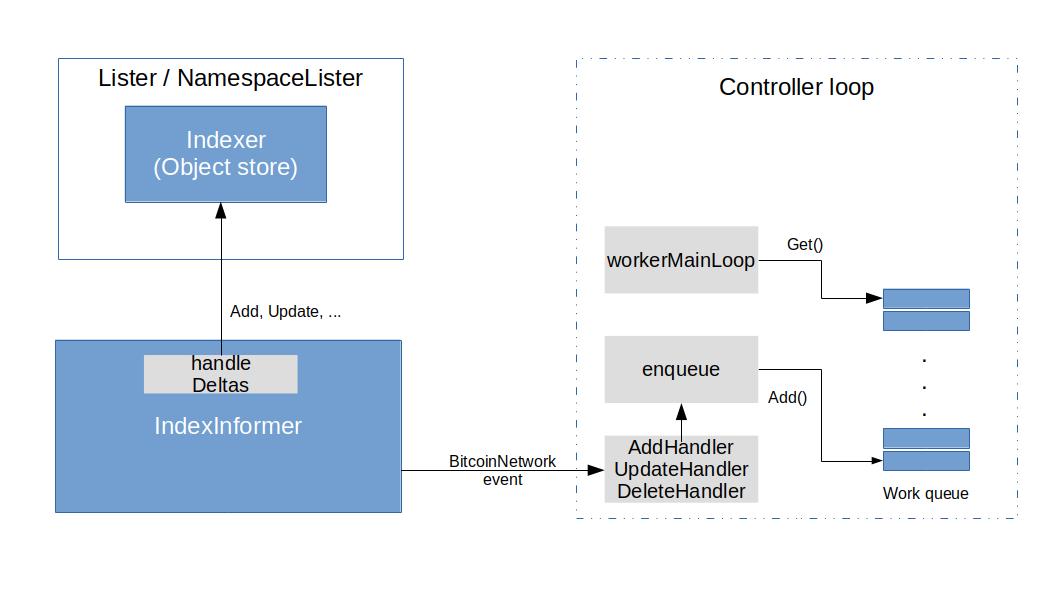 BitcoinControllerStructureI