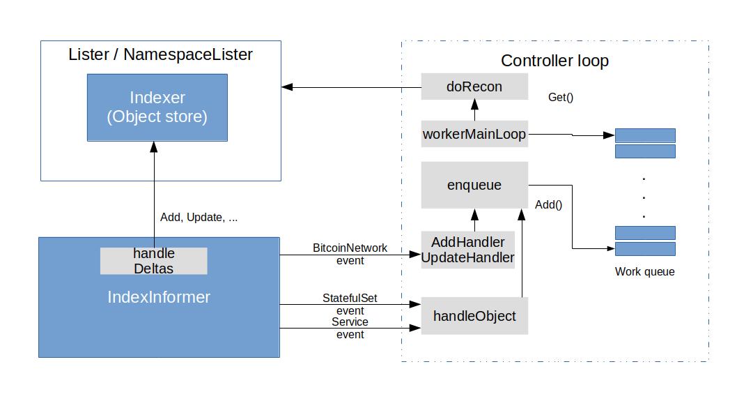 BitcoinControllerStructureII