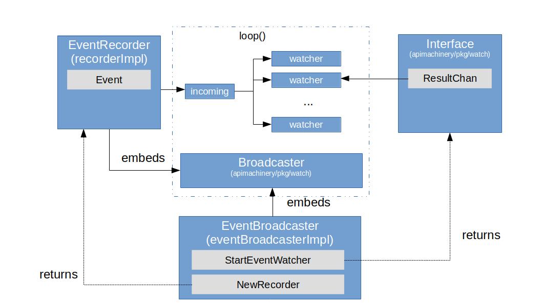 Broadcaster