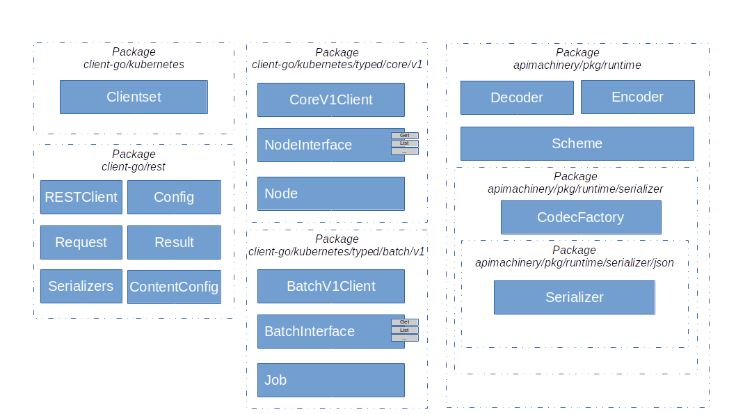 KubernetesGoClientOverview
