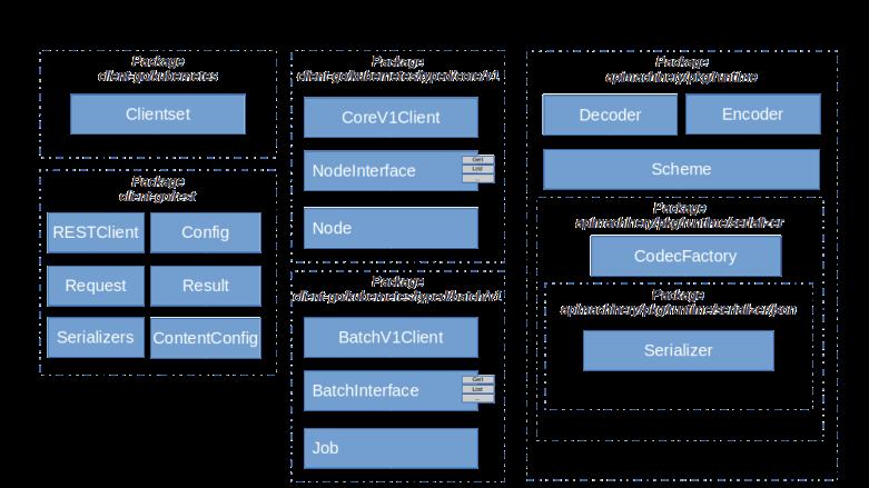 KubernetesGoClientOverview
