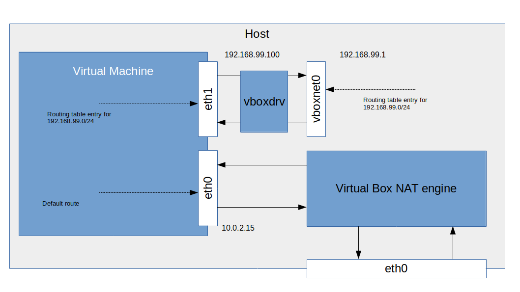 VirtualBoxNetworking