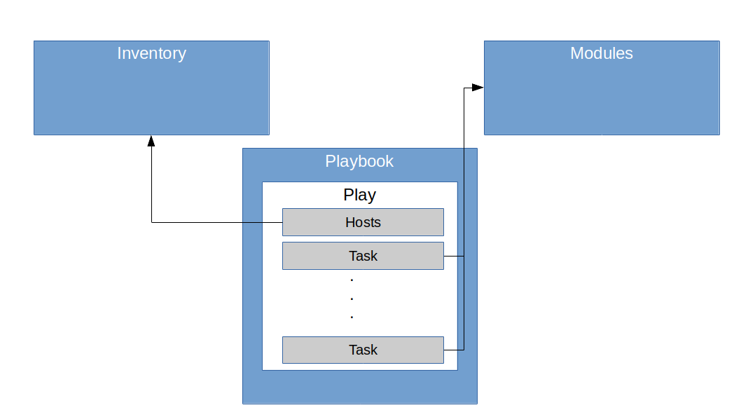PlaybookStructure