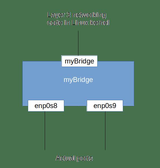 BridgeDefaultPort