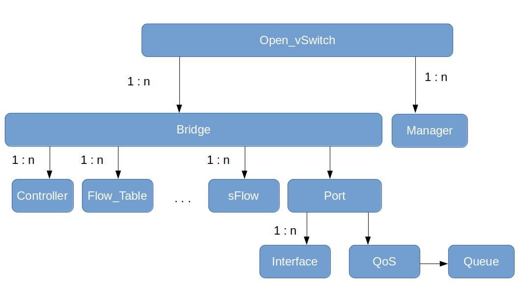 OVSDBDataModel