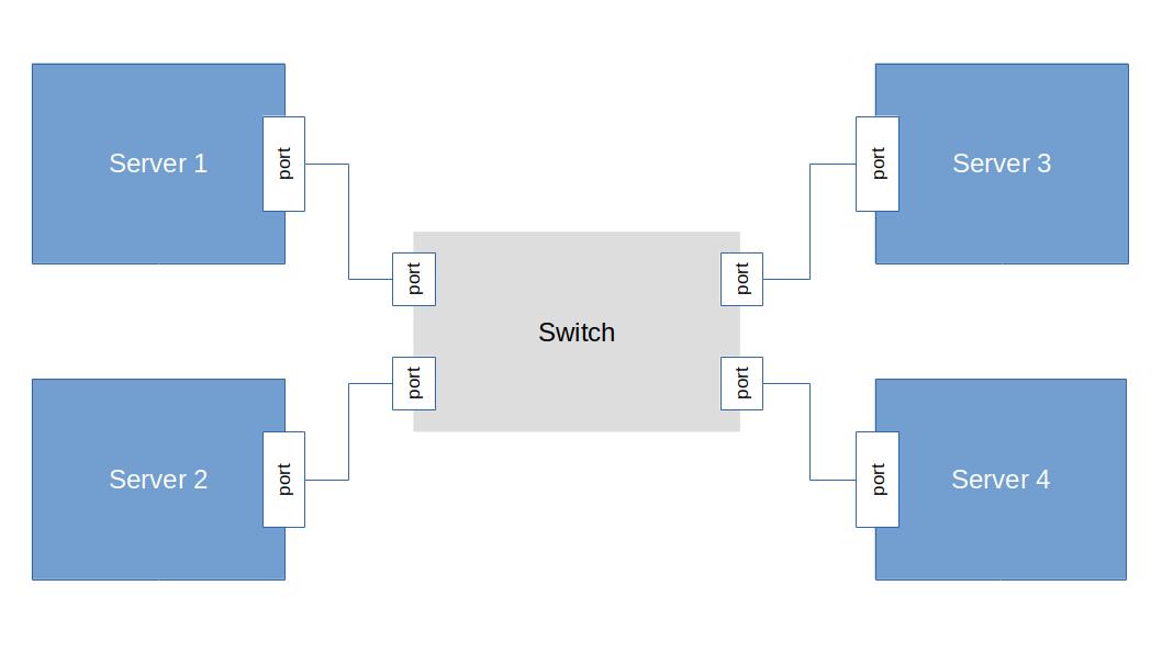 SwitchFlag