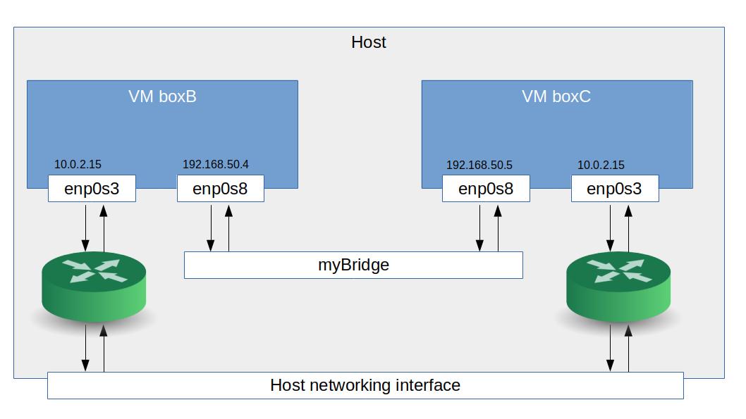 VirtualBoxBridgedNetworking
