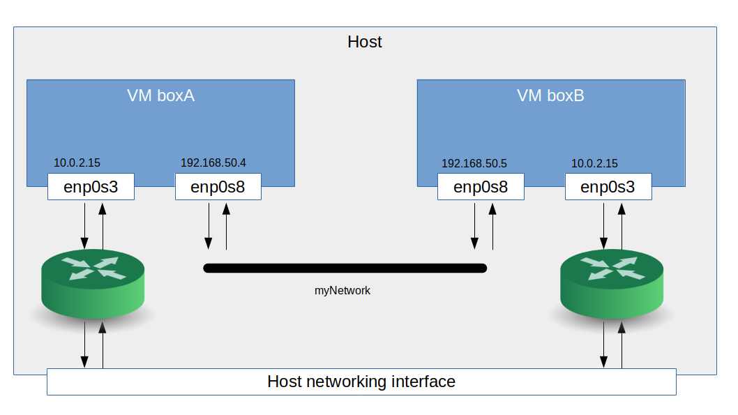 VirtualBoxInternalNetworking