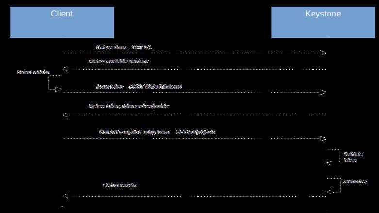 AuthorizationWorkflowGetProjects