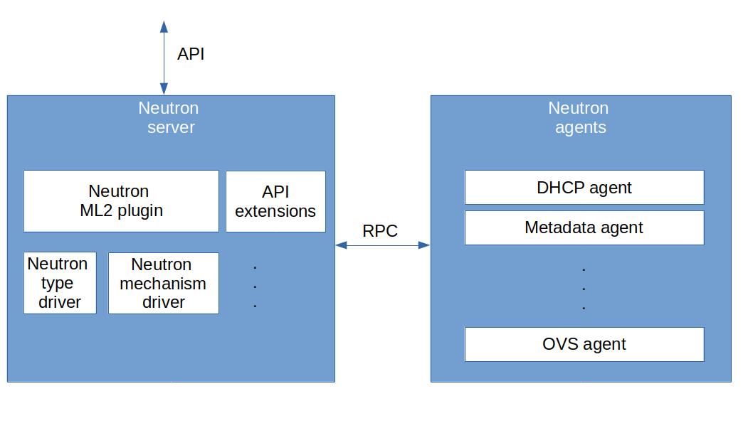 NeutronArchitecture