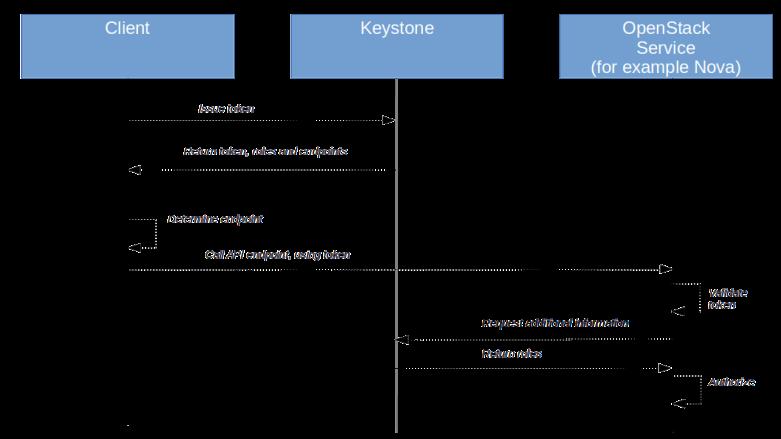 OpenStackAuthorization