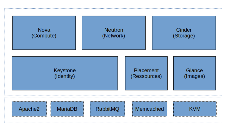 OpenStackComponents