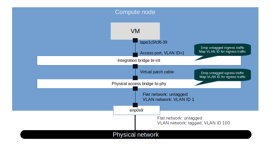 VLANNetworkTopology