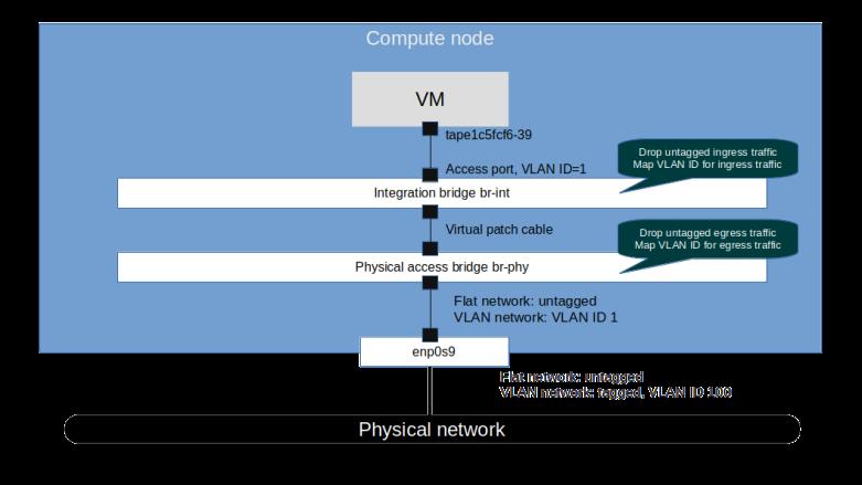 VLANNetworkTopology