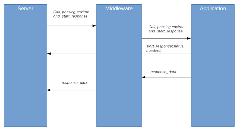 WSGIMiddleware