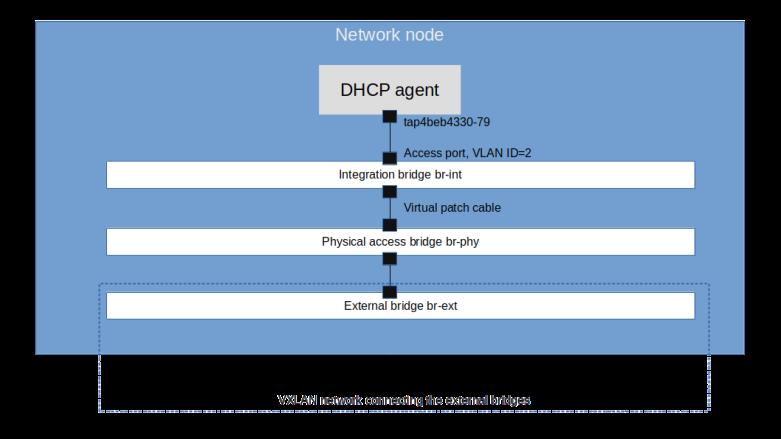 DHCPAgentNetworkSetup