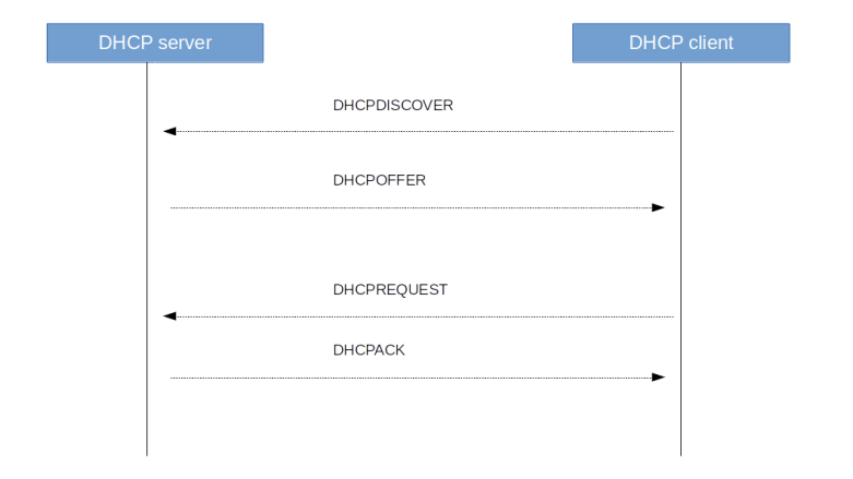 DHCPBootstrap