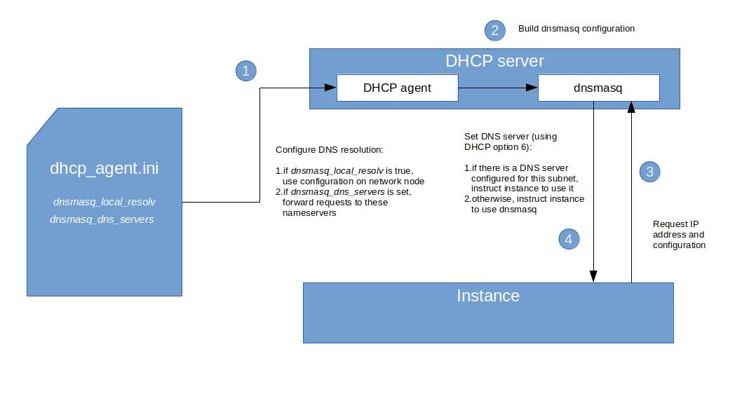 DNSConfigurationOptions