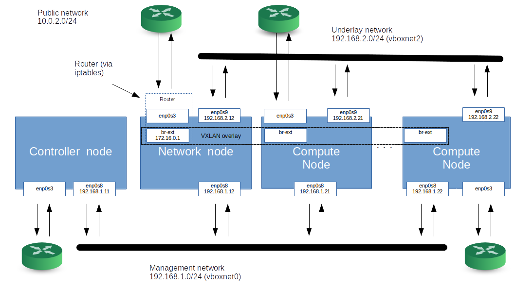 NetworkTopologySeparateNetworkNode