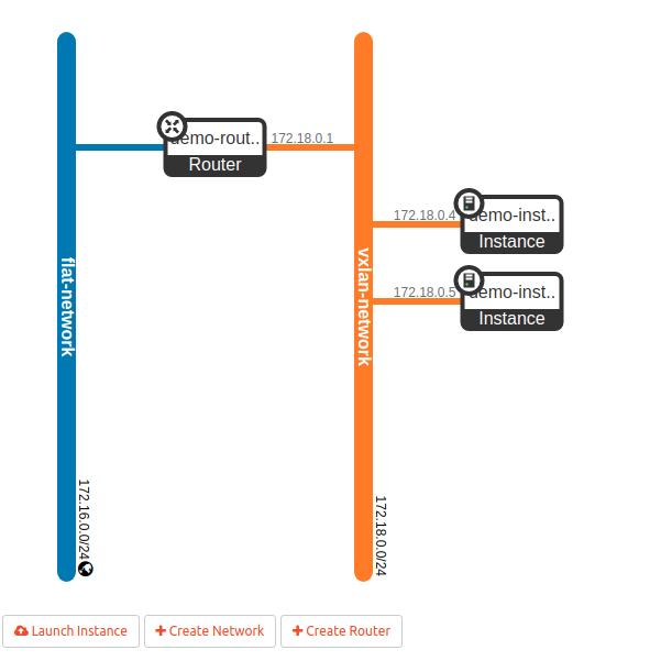 NetworkTopologyVXLANInstancesRouter