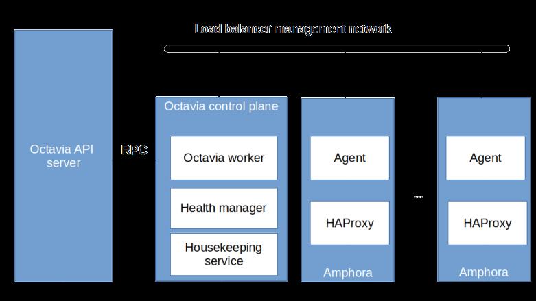 OctaviaArchitecture