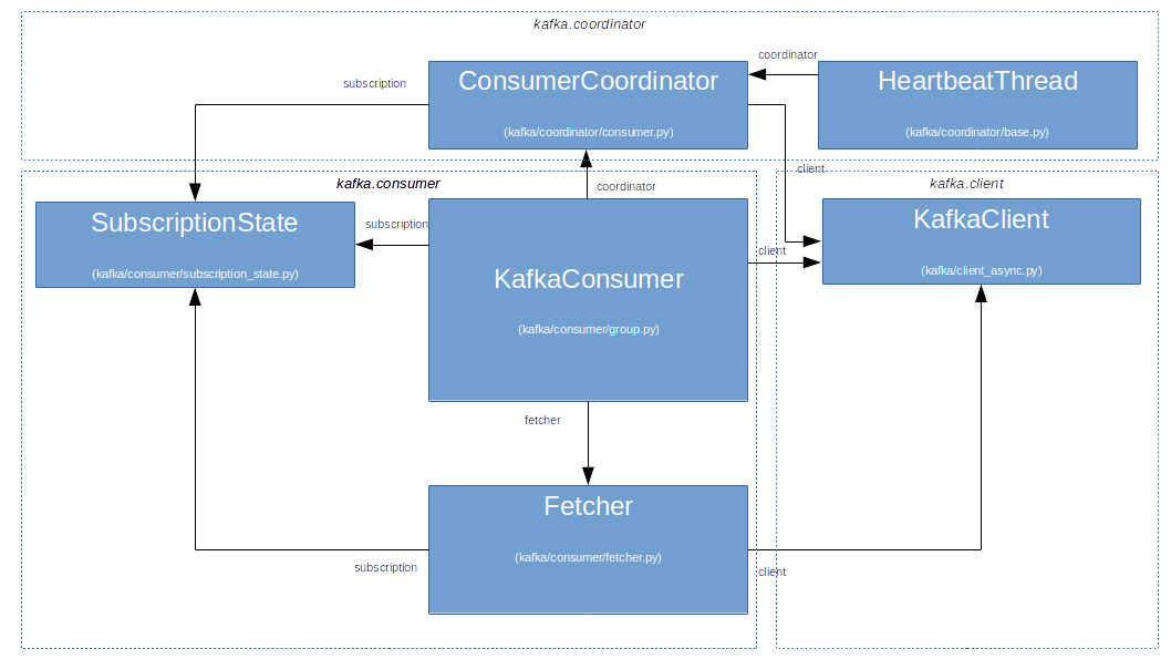KafkaConsumerComponents