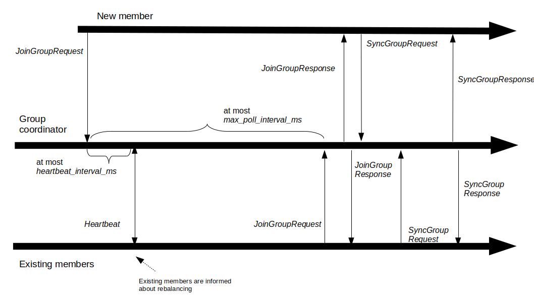 RebalancingProtocolTimeline